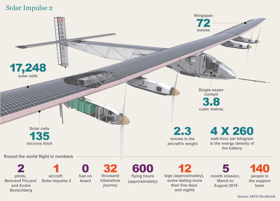 Características técnicas del avión experimental Solar Impulse 2